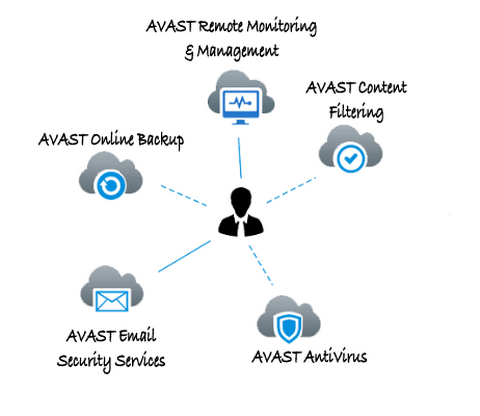Avast CloudCare Product and protection information for PC or laptop